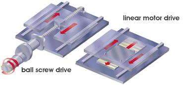 Sodick India - CNC Wire-cut EDM, CNC Die-sinker EDM, Linear motor EDMs